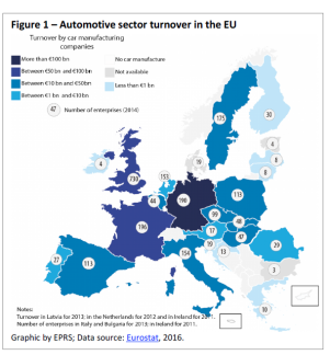 Figure 1 – Automotive sector turnover in the EU