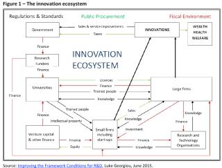 The innovation ecosystem