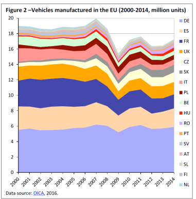 Figure 2 –Vehicles manufactured in the EU (2000-2014, million units)