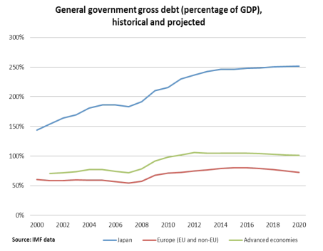 Generaral government gross debt (percentage of GDP)