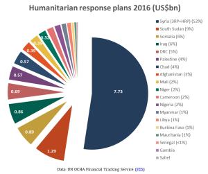 Humanitarian response plans 2016 (US$bn)