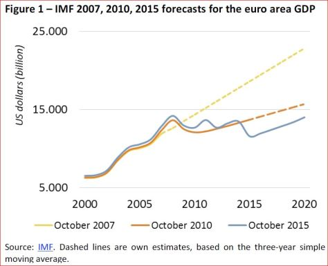 IMF 2007, 2010, 2015 forecasts for the euro area GDP
