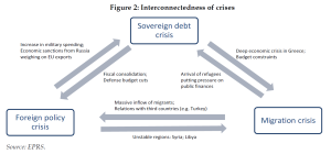 Interconnectedness of crises