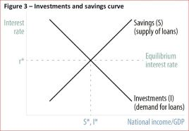 Investments and savings curve
