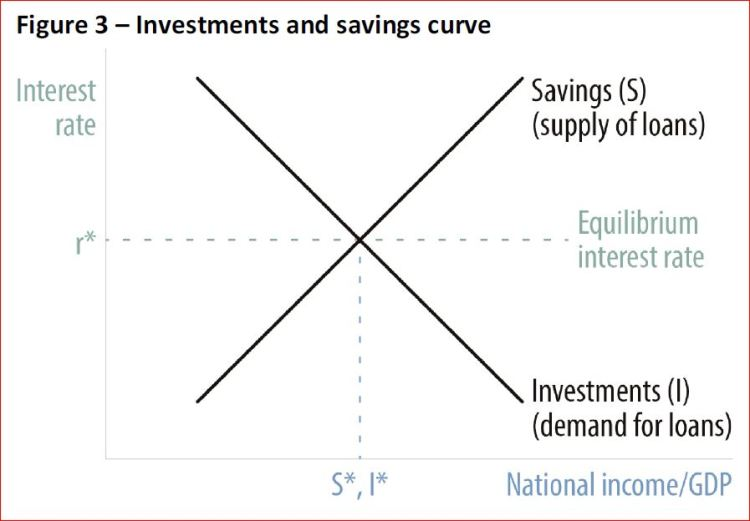 Interest rates savings and investments lb project investments s r o