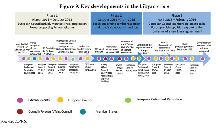 Key developments in the Libyan crisis