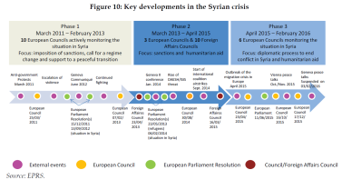 Key developments in the Syrian crisis