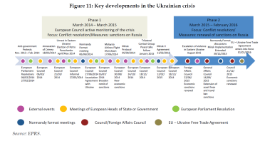 Key developments in the Ukrainian crisis