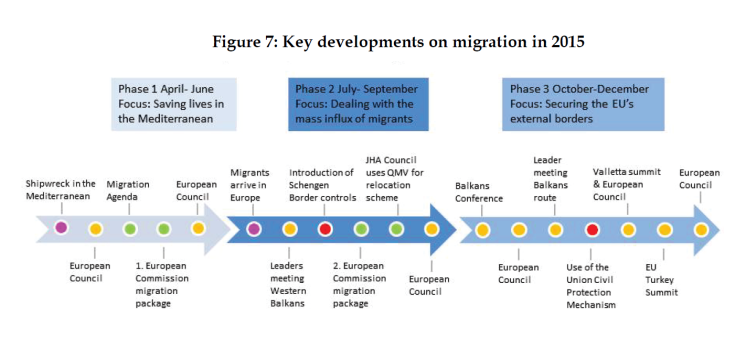 Key developments on migration in 2015