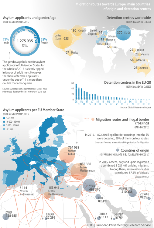 Migration routes towards Europe, main countries of origin and detention centres