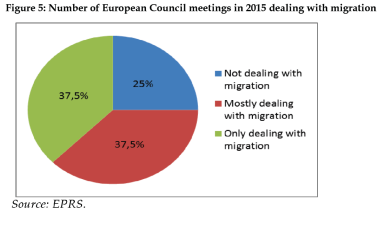Number of European Council meetings in 2015 dealing with migration