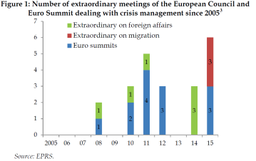 Number of extraordinary meetings of the European Council and Euro Summit dealing with crisis management since 2005