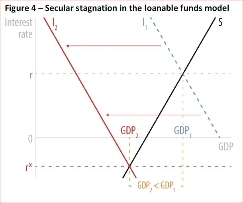 Secular Stagnation In The Loanable Funds Model European Parliamentary Research Service Blog