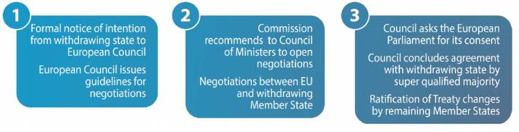 Step by Step Article 50 of a Member State applicaiton to leave the EU