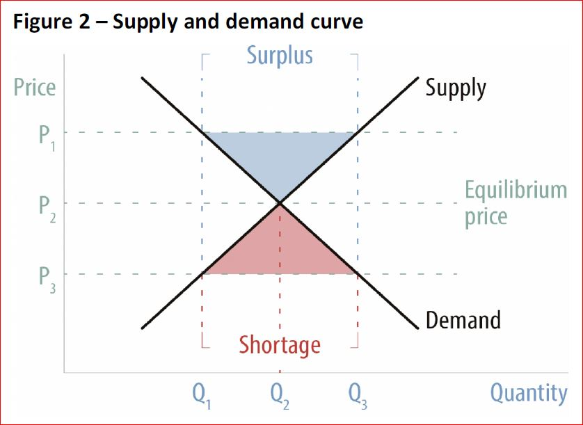 demand curve and supply curve The demand curve shows the amount of goods consumers are willing to buy at each market price a linear demand curve can be plotted using the following equation qd = a – b(p) q = quantity demand a = all factors affecting price other than price (eg income, fashion) b = slope of the demand curve p.
