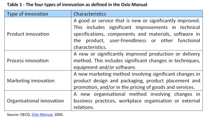 Oslo Manual Definition Of Innovation
