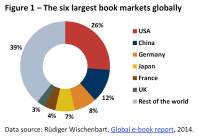 The six largest book markets globally