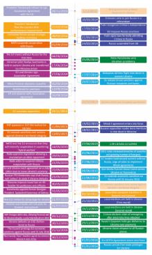 Timeline on Ukraine Conflicton Ukraine Conflict