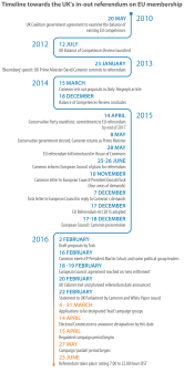 Timeline towards the UK's in-out referendum on EU membership