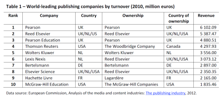 World-leading publishing companies by turnover (2010, million euros)