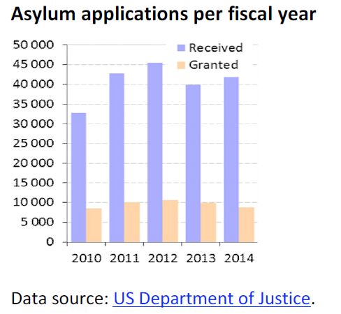 asylum-applications-per-fiscal-year.png