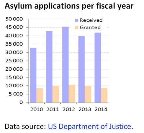 Asylum applications per fiscal year