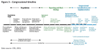 Congressional timeline