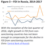 FDI in Russia 2014-2017