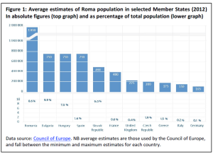 Figure 1: Average estimates of Roma population in selected Member States (2012) In absolute figures (top graph) and as percentage of total population (lower graph)
