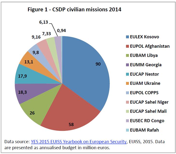 Figure 1 - CSDP civilian missions 2014