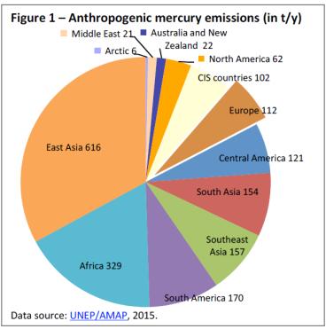 Anthropogenic mercury emissions (in t per y)