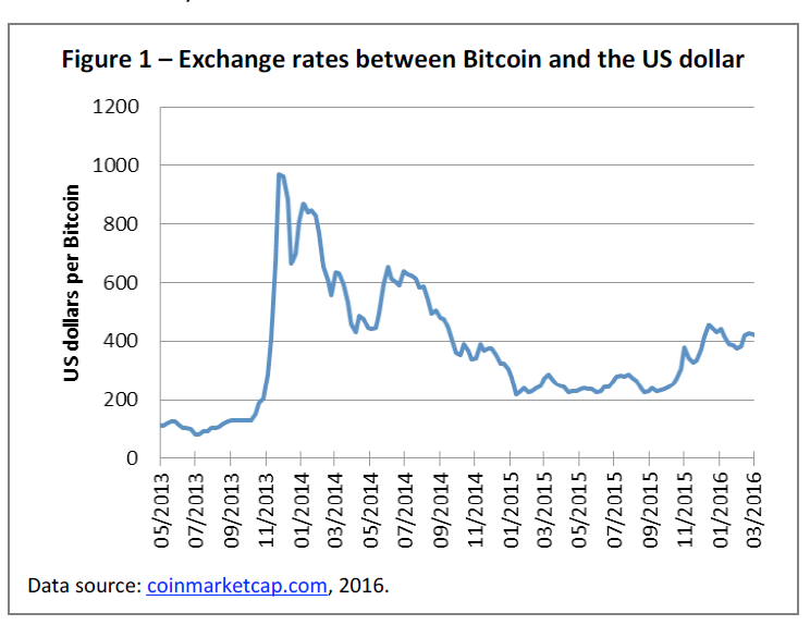 Figure 1 – Exchange rates between Bitcoin and the US dollar