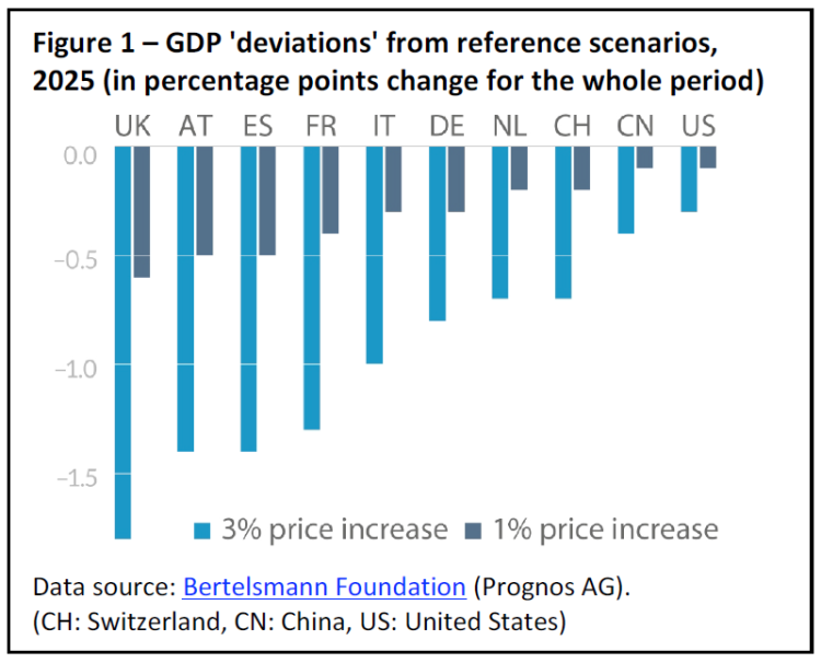 Figure 1 – GDP 'deviations' from reference scenarios