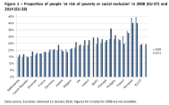 Figure 1 – Proportion of people 'at risk of poverty or social exclusion' in 2008 (EU-27)