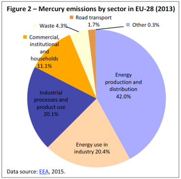 Figure 2 – Mercury emissions by sector in EU-28 (2013)