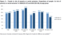 Trends in risk of poverty or social exclusion. Proportions of people 'at risk of poverty or social exclusion' in 2008 (EU-27) and 2014 (EU-28), by age group