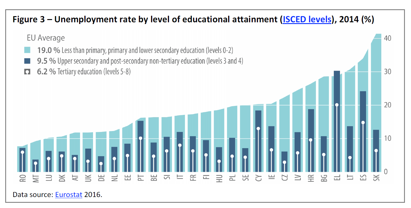 Figure 3 Unemployment Rate By Level Of Educational