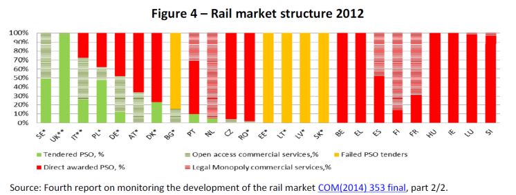 Figure 4 – Rail market structure 2012