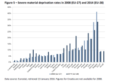 Figure 5 – Severe material deprivation rates in 2008 (EU-27) and 2014 (EU-28)