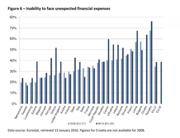 Figure 6 – Inability to face unexpected financial expenses