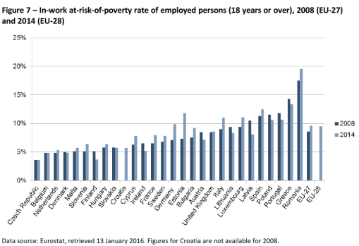 Figure 7 – In-work at-risk-of-poverty rate of employed persons (18 years or over), 2008 (EU-27)