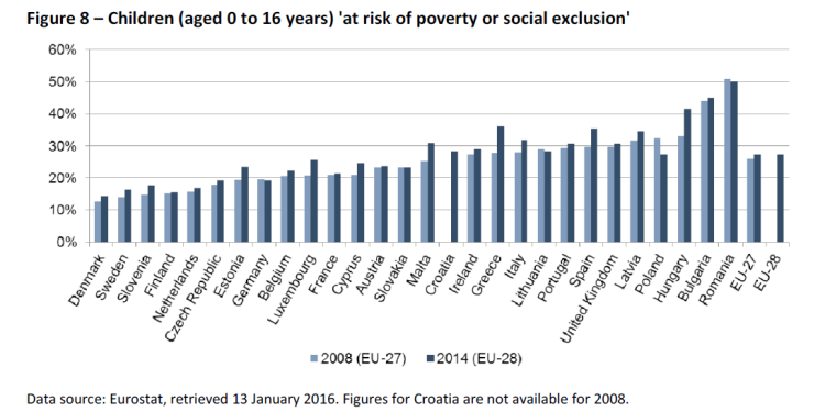 Figure 8 – Children (aged 0 to 16 years) 'at risk of poverty or social exclusion