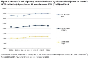 Figure 9 – People 'at risk of poverty or social exclusion' by education level (based on the UN's
