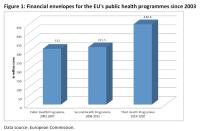 Financial envelopes for the EU's public health programmes since 2003