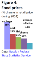 Food prices (% change in retail price during 2014)