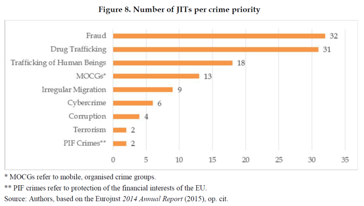Organised Crime and Corruption: Cost of Non-Europe Report
