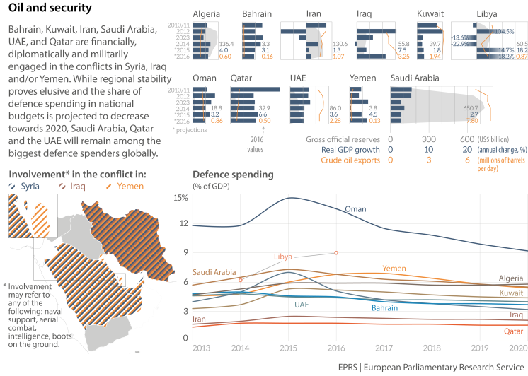 Oil and security