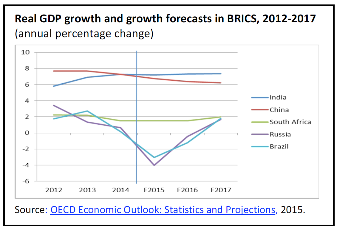 brics pillars of economic growth essay Future of economic progress brics need mortar the brics did not use the spell of high growth in the decade 2000 the brics scores on the 12 pillars.