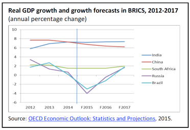 Real GDP growth and growth forecasts in BRICS, 2012-2017