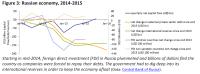Russian economy, 2014-2015 (2)